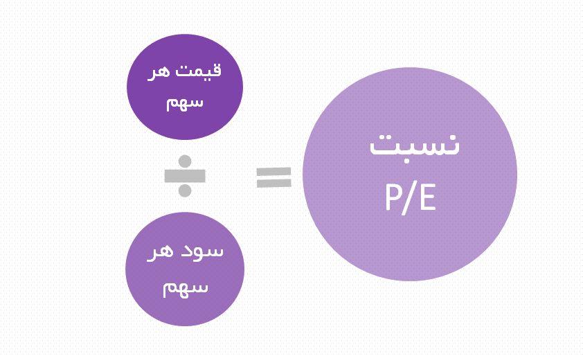 p e - منظور از نسبت P/E سهام چیست؟