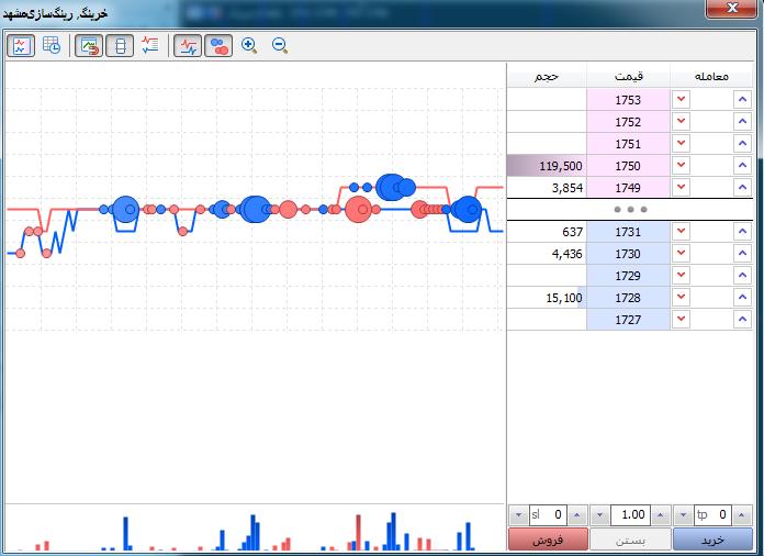 5c37a6762ec9a آموزش منوهای نمودار در نرم افزار متاتر - آموزش منوهای نمودار در نرم افزار متاتریدر
