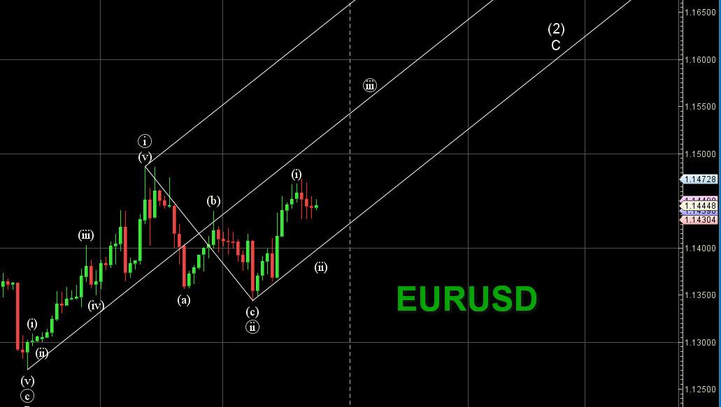 تحلیل EURUSD