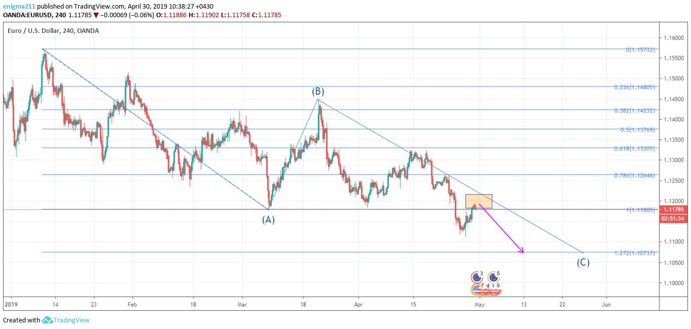eur15 - پیش بینی قیمت eur/usd