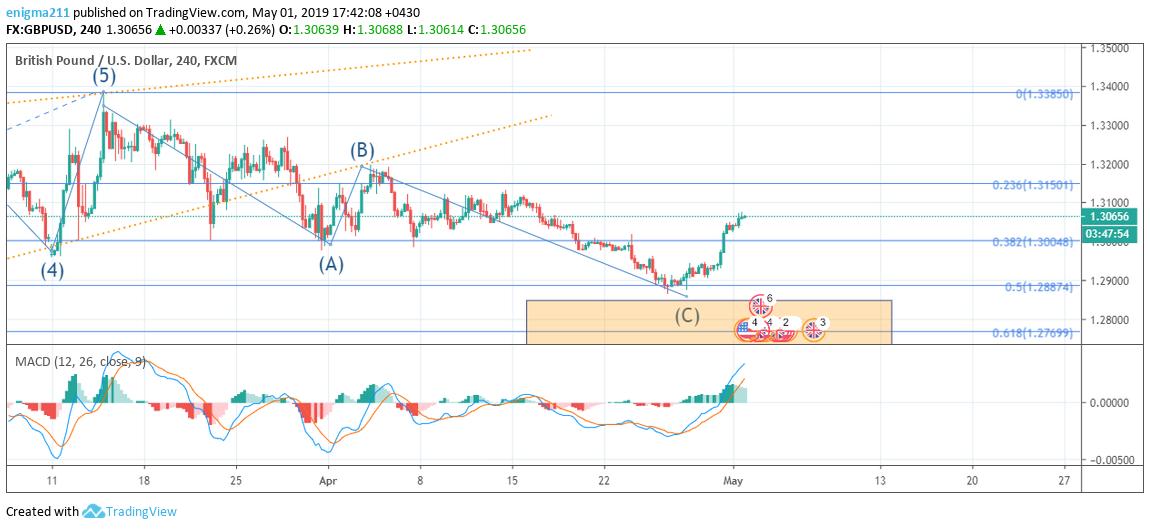 gbpusd 124 - پیش بینی GBP/USD اردیبهشت 98 (بروزرسانی 11 اردیبهشت)