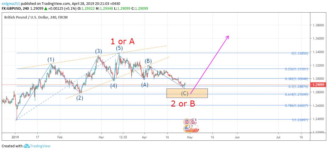 gbpusd58 - پیش بینی GBP/USD اردیبهشت 98 (بروزرسانی 11 اردیبهشت)