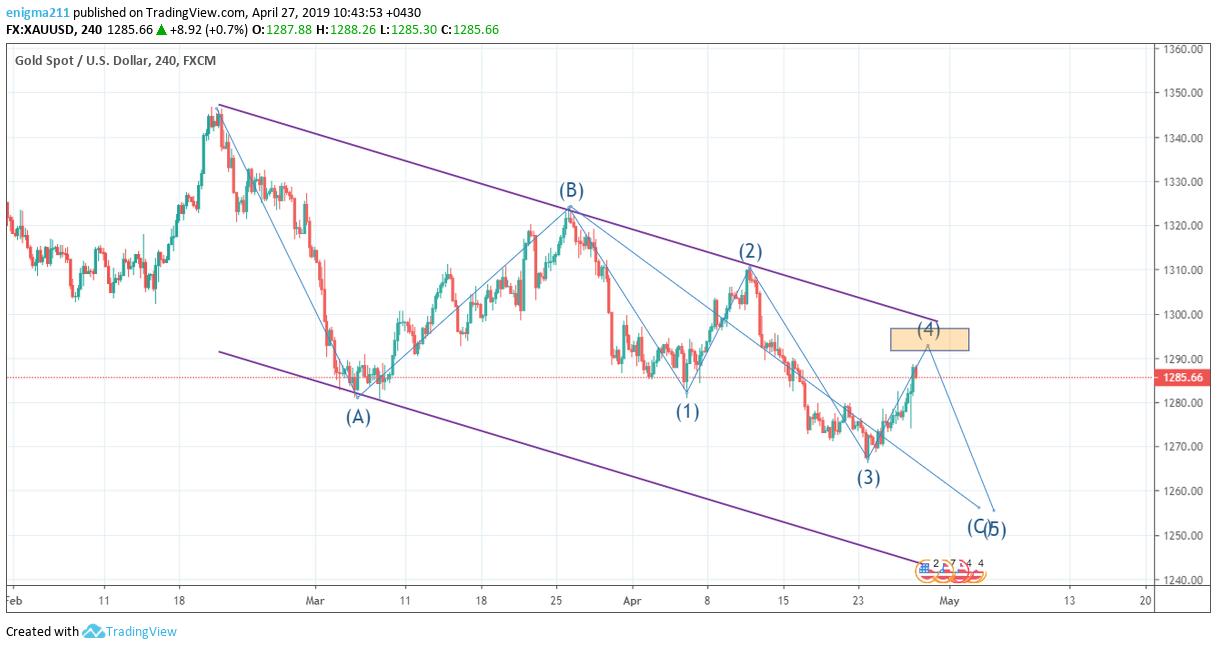 xauusd15 - پیش بینی قیمت انس جهانی طلا در بازار فارکس
