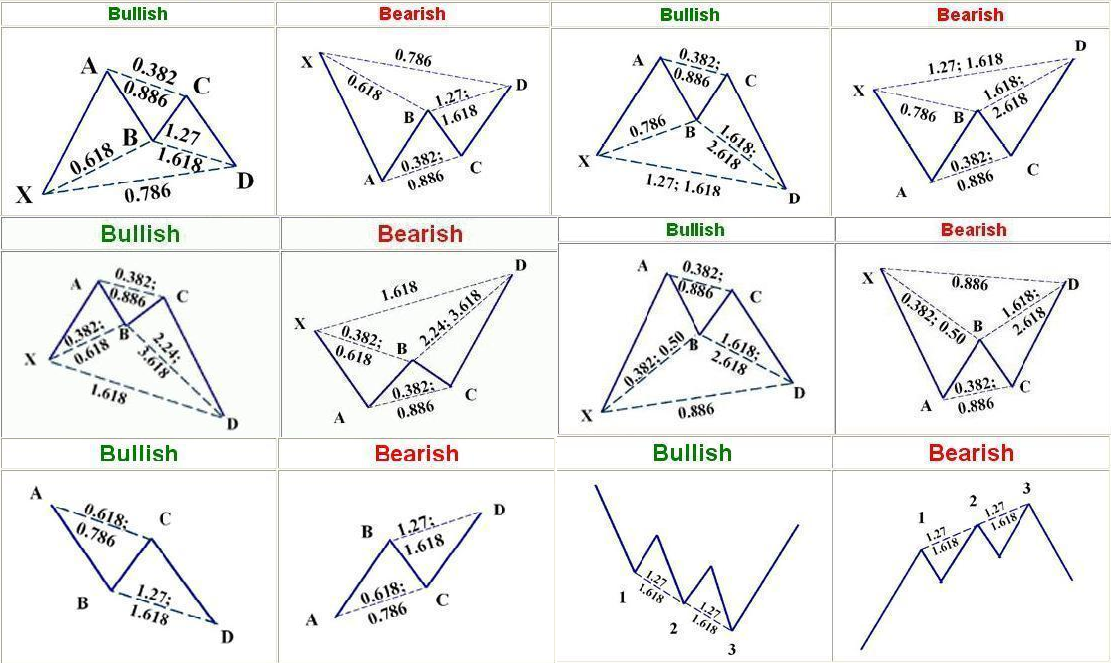 patterns - انواع الگوهای هارمونیک تریدینگ