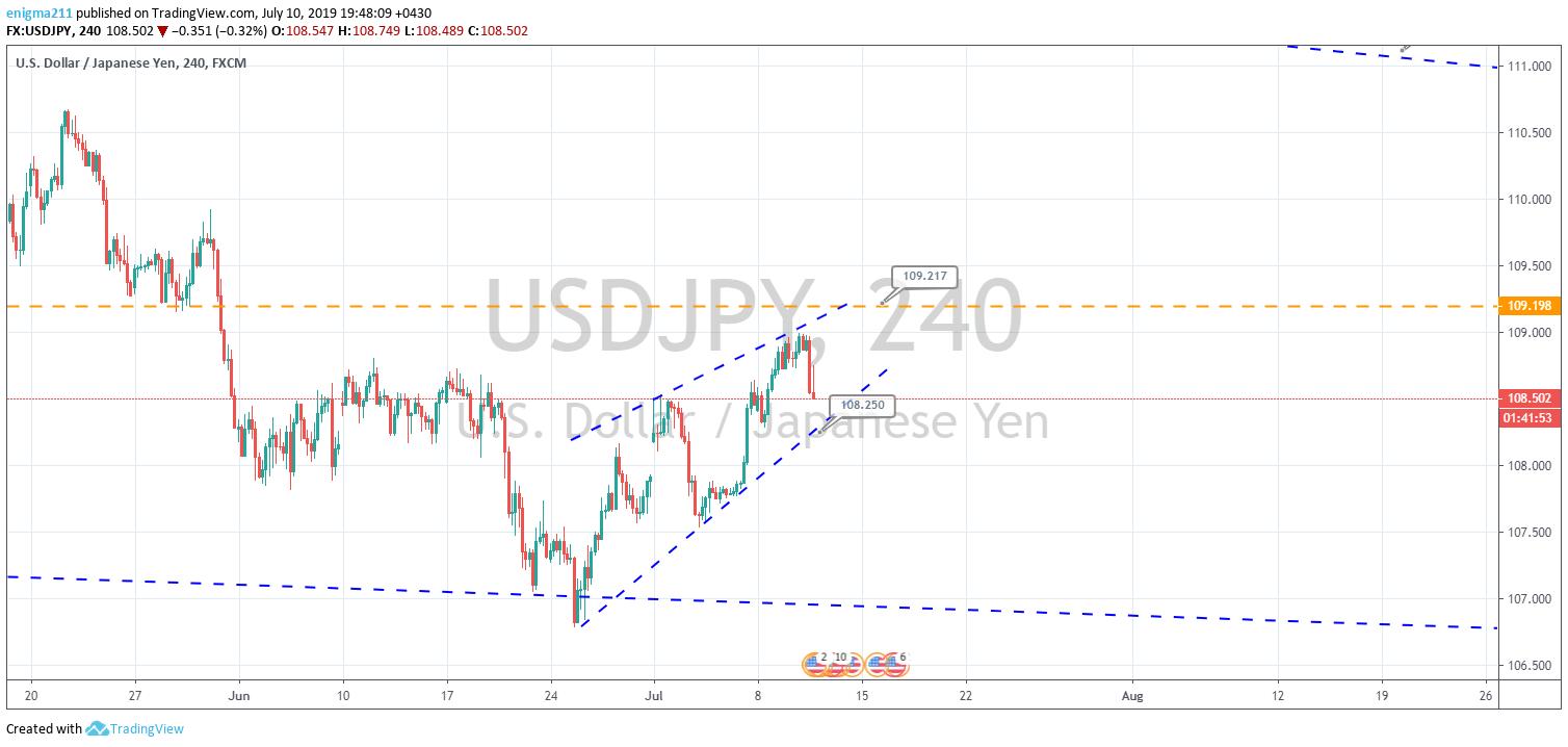 76876798 - تحلیل تکنیکال USD/JPY در بازار فارکس مورخ 19 تیر 98