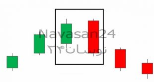 1 2 310x165 - آموزش کندل استیک و نحوه معامله با کندل انگالفینگ نزولی
