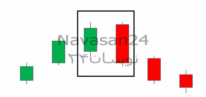 1 2 - آموزش کندل استیک و نحوه معامله با کندل انگالفینگ نزولی