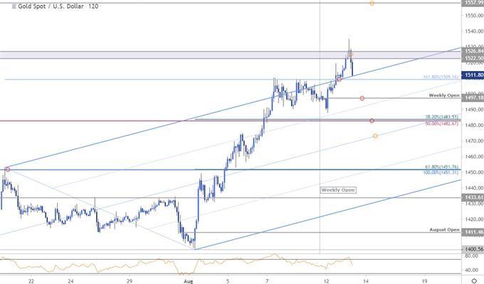 16 - اهداف قیمتی طلا در بازار فارکس XAU/USD مورخ 22 مرداد 98
