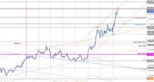 17 310x165 - اهداف قیمتی طلا در بازار فارکس XAU/USD مورخ 22 مرداد 98