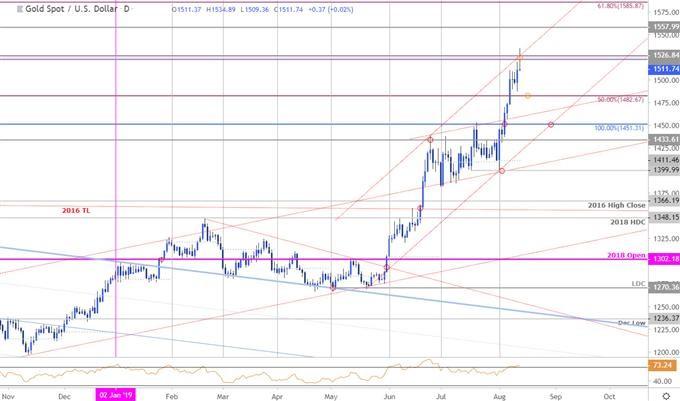 17 - اهداف قیمتی طلا در بازار فارکس XAU/USD مورخ 22 مرداد 98