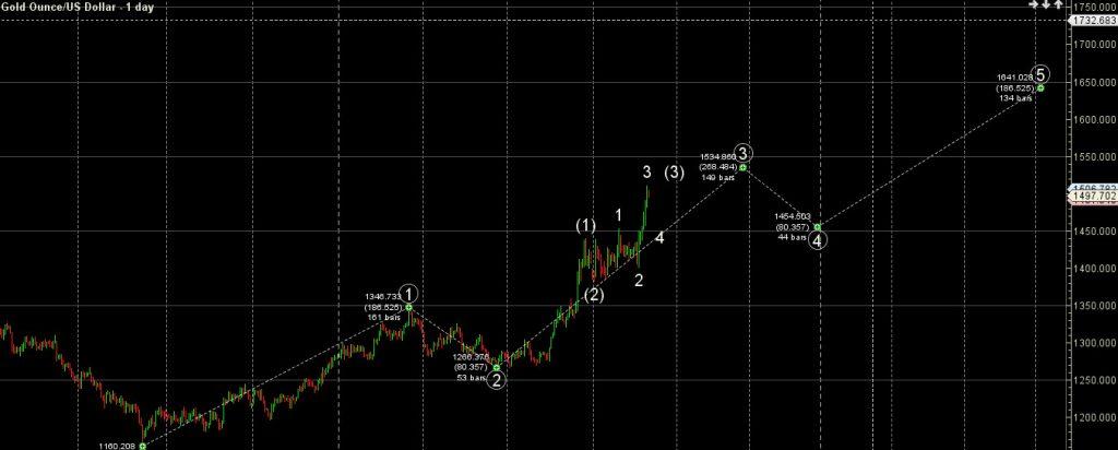 2019 08 08 163110 1024x412 - موج شماری انس جهانی طلا در بازار فارکس