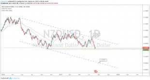 545456 310x165 - تحلیل NZD/USD در بازار فارکس 19 مرداد 98