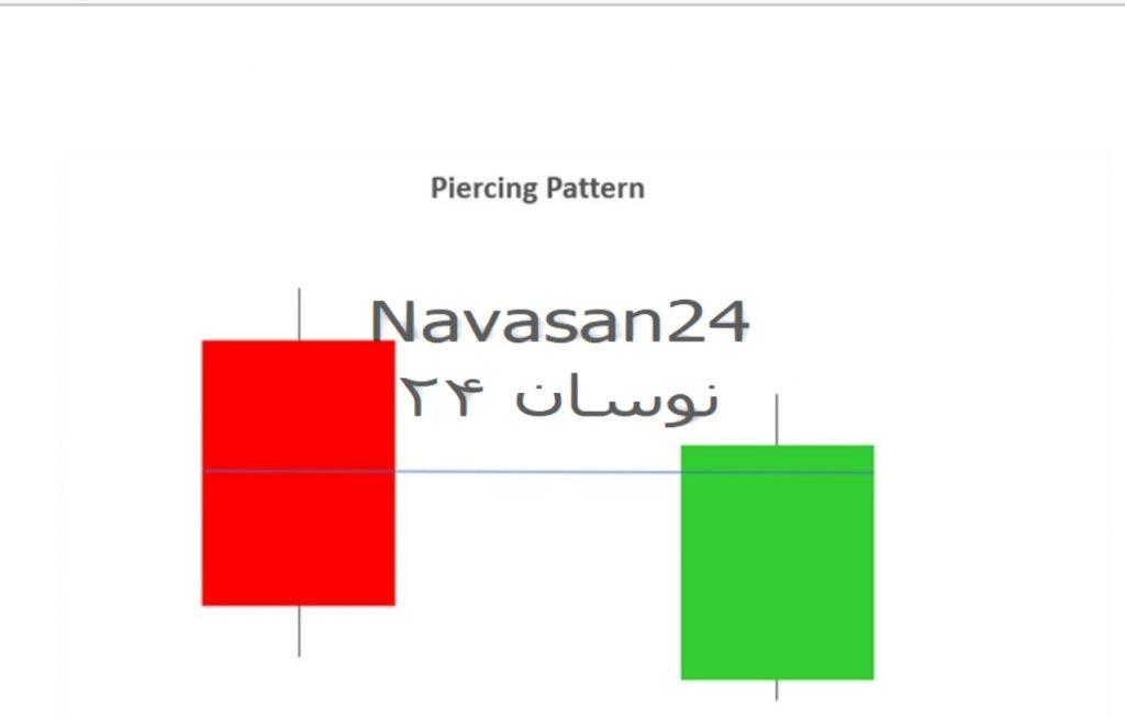 7 1024x654 - 10 الگوی برتر کندل استیک جهت معامله در بازار