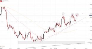 USD CAD 4H 310x165 - تحلیل USD/CAD در بازار فارکس