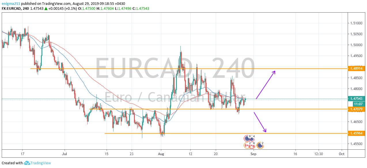 eurcad - بررسی جفت ارزهای EUR/CAD - EUR/GBP - XAU/USD در بازار فارکس