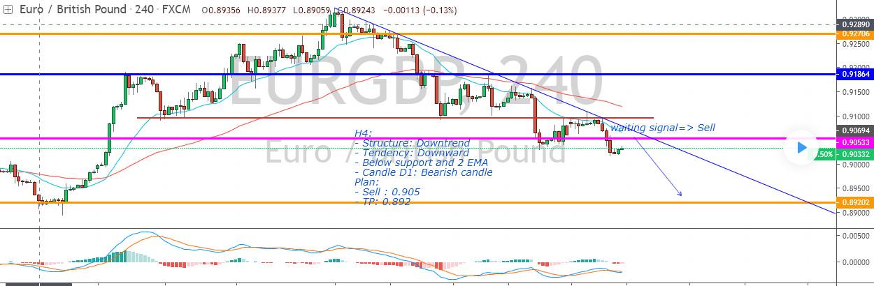 eurgbp - بررسی جفت ارزهای EUR/CAD - EUR/GBP - XAU/USD در بازار فارکس