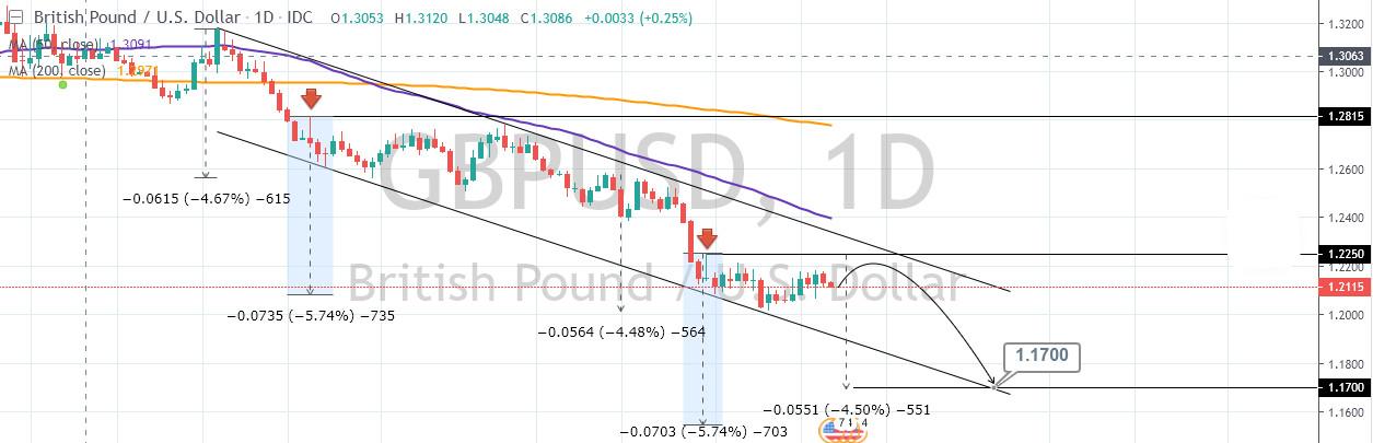 gbpusd - تحلیل USD/CHF - XAU/USD - GBP/USD در بازار فارکس