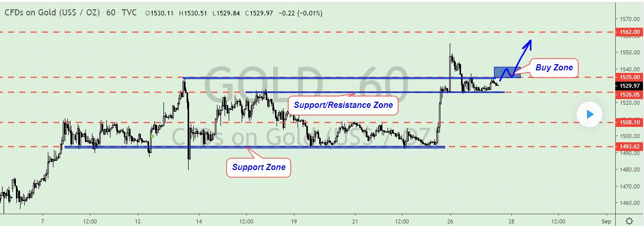 gold 1 - بررسی جفت ارزهای EUR/CAD - EUR/GBP - XAU/USD در بازار فارکس