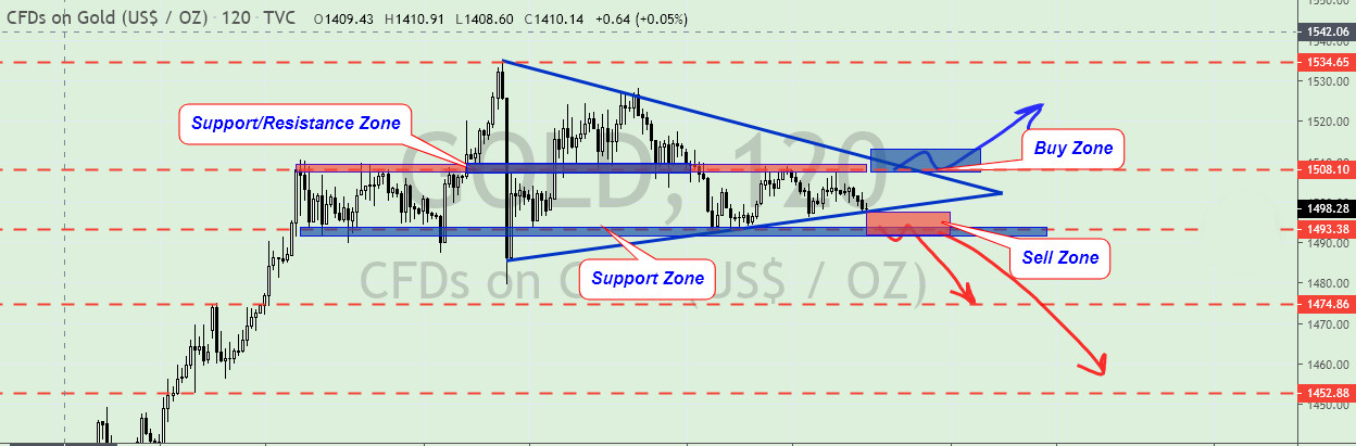 gold - تحلیل USD/CHF - XAU/USD - GBP/USD در بازار فارکس