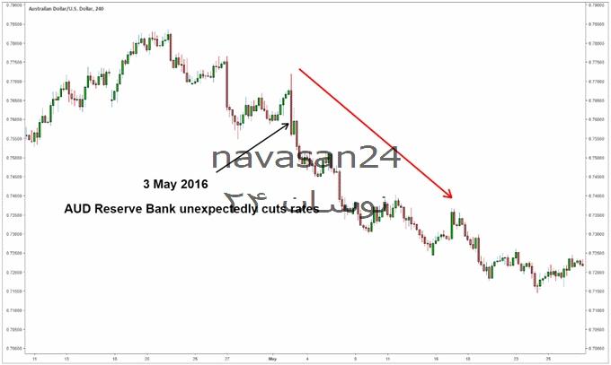 2 1 - نرخ بهره و بازار فارکس