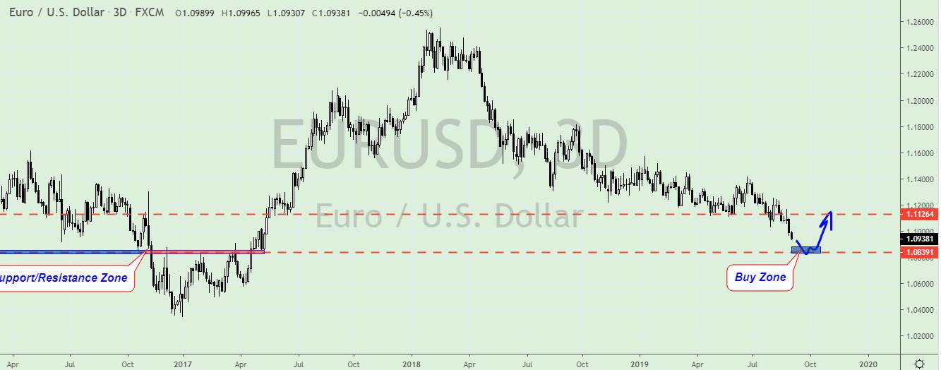2019 09 04 110309 - تحلیل جفت ارز EUR/USD  و AUD/CAD