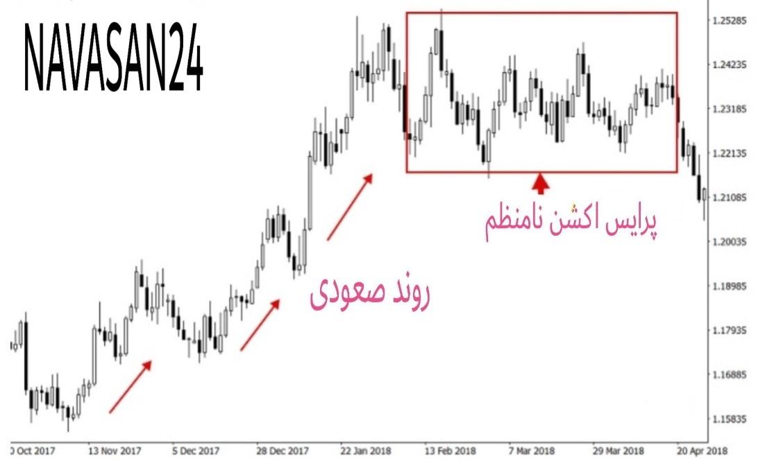5553 - پرایس اکشن در بازارهای معاملاتی را بهتر درک کنیم