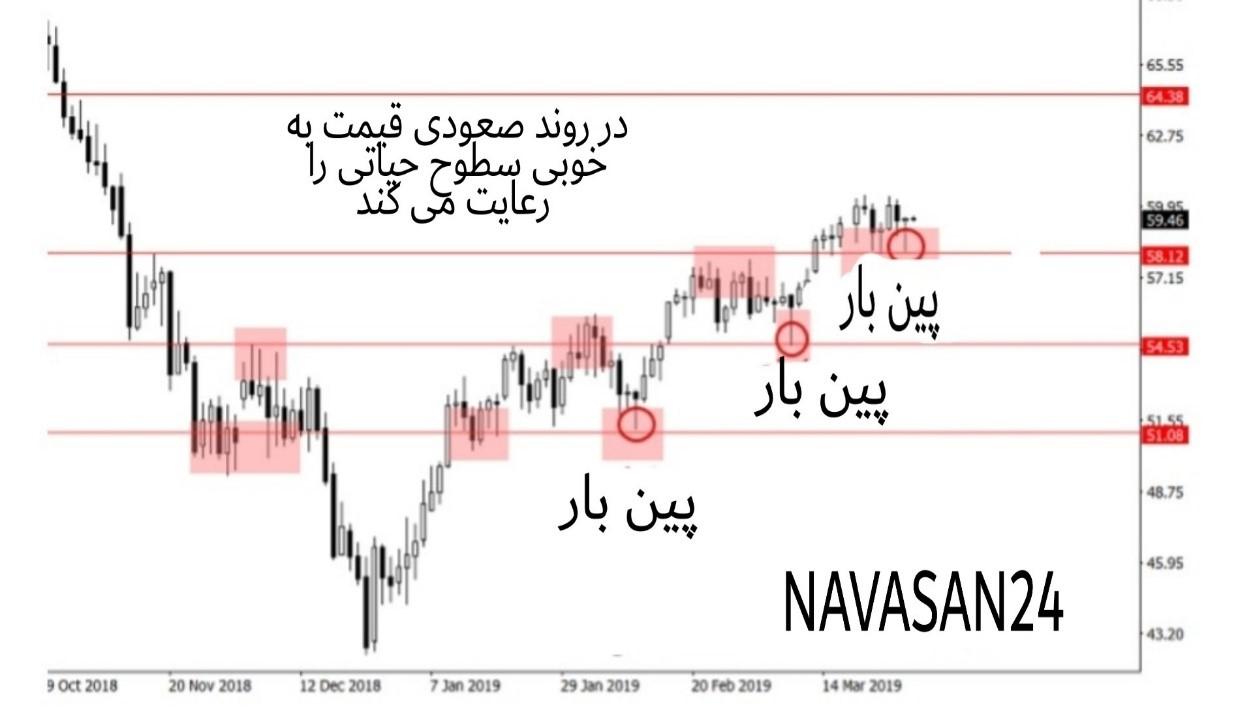 5554 - پرایس اکشن در بازارهای معاملاتی را بهتر درک کنیم