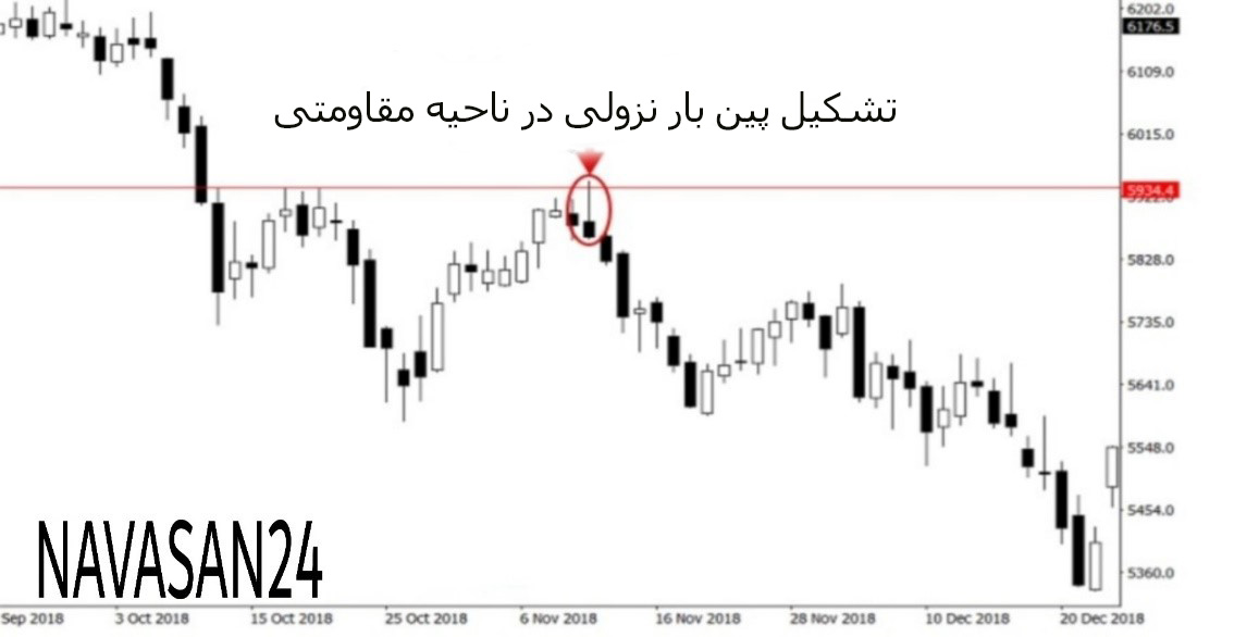 5555 - پرایس اکشن در بازارهای معاملاتی را بهتر درک کنیم