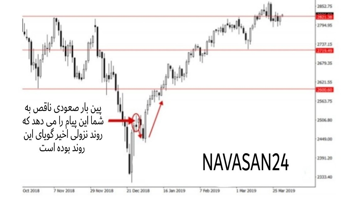 5556 - پرایس اکشن در بازارهای معاملاتی را بهتر درک کنیم