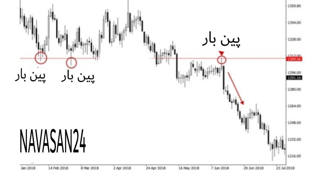 5557 - پرایس اکشن در بازارهای معاملاتی را بهتر درک کنیم
