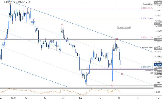 56453242421 - تحلیل تکنیکال EUR/USD در بازار فارکس
