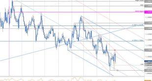 7866789676456 310x165 - تحلیل تکنیکال EUR/USD در بازار فارکس