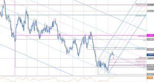 Australian Dollar Price Outlook Aussie Breakout Potential into FOMC AUD USD Technical Forecast MBCS9 body AussiePriceChart AUDUSDDaily AustralianDollarvsUSDollarTradeOutlook TechnicalFor 310x165 - چشم انداز قیمت دلار استرالیا