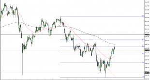 sept2019 chris usdjpy 310x165 - تحلیل تکنیکال USD / JPY در بازار فارکس