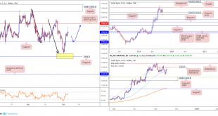2019 10 04 GOLD 310x165 - تحلیل پرایس اکشن XAU/USD در بازار فارکس، 12 مهر 98