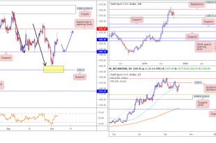 2019 10 04 GOLD 310x205 - تحلیل پرایس اکشن XAU/USD در بازار فارکس، 12 مهر 98