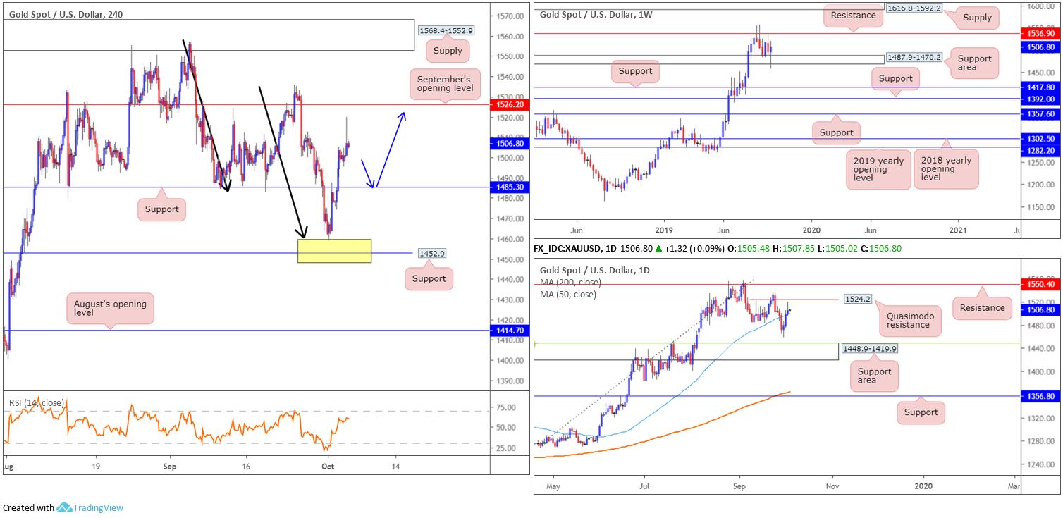 2019 10 04 GOLD - تحلیل پرایس اکشن XAU/USD در بازار فارکس، 12 مهر 98