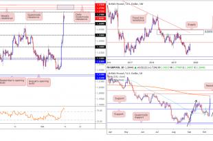 2019 10 14 GBP 1 310x205 - تحلیل هفتگی EUR/USD - GBP/USD در بازار فارکس