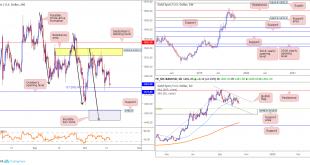 2019 10 16 GOLD 310x165 - تحلیل طلا (XAU/USD) در بازار فارکس