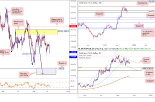 2019 10 16 GOLD 310x205 - تحلیل طلا (XAU/USD) در بازار فارکس