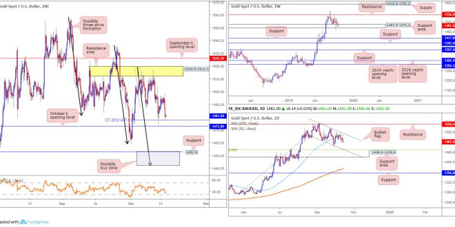 2019 10 16 GOLD 660x330 - تحلیل طلا (XAU/USD) در بازار فارکس
