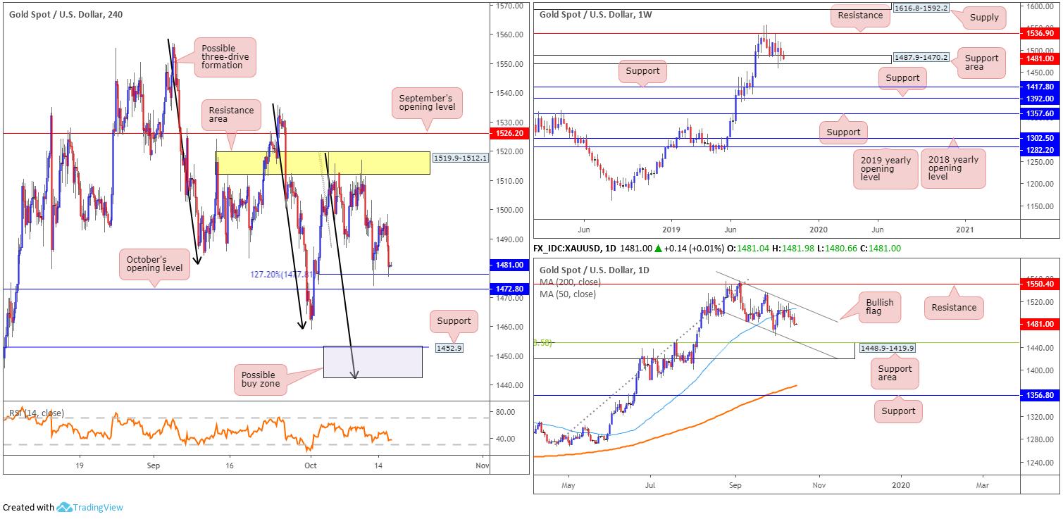 2019 10 16 GOLD - تحلیل طلا (XAU/USD) در بازار فارکس
