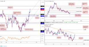 2019 10 21 EUR 310x165 - تحلیل EUR/USD - GBP/USD مورخ 29 مهر در بازار فارکس