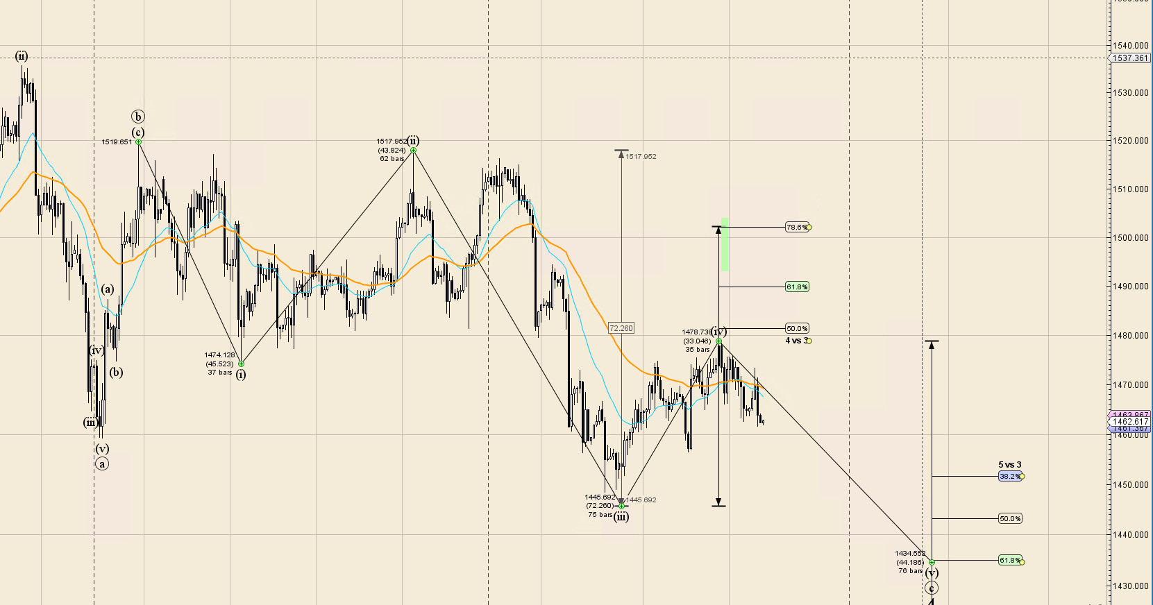 2019 11 24 165552 - تحلیل الیوت انس جهانی طلا XAU/USD