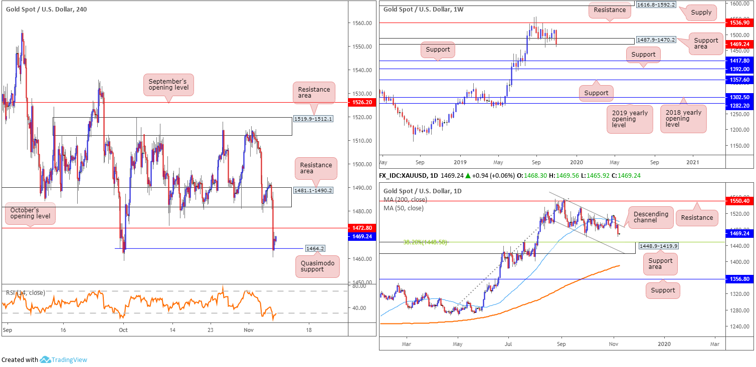 XAUD - کاهش ارزش انس طلا در بازار فارکس