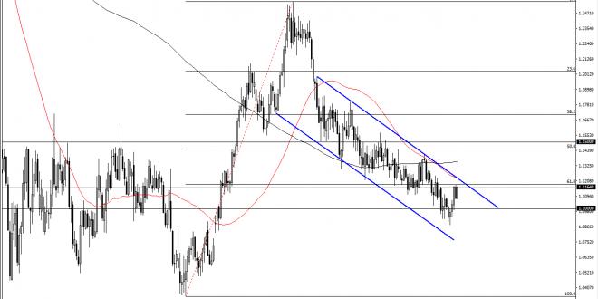 eurusdweek03112019 660x330 - تحلیل EUR/USD و AUD/USD