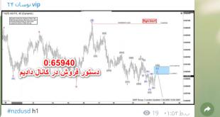 2020 01 28 nzd 310x165 - نتیجه سیگنال NZD/USD مورخ 8 بهمن