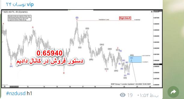2020 01 28 nzd 612x330 - نتیجه سیگنال NZD/USD مورخ 8 بهمن
