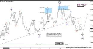 eur4 310x165 - تحلیل الیوت جفت ارز EUR/USD