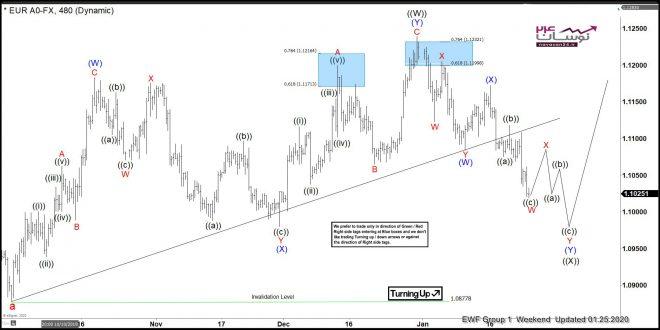 eur4 660x330 - تحلیل الیوت جفت ارز EUR/USD